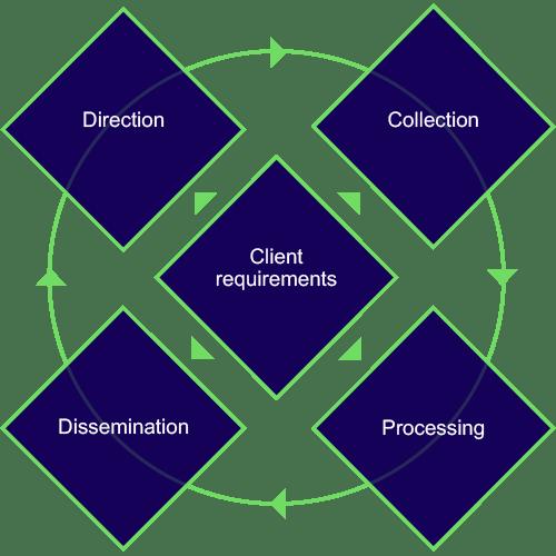 horus-security-intelligence-cycle
